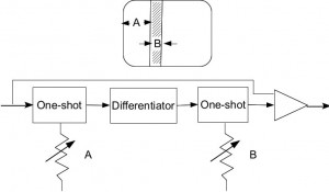 Vertical-stripe generator